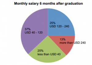 The monthly salary 6 months after graduation of the students from the Core Course.