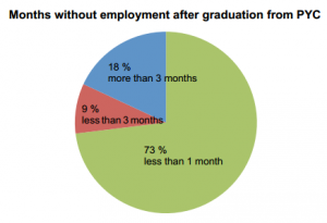 Months without employment after graduation from PYC.