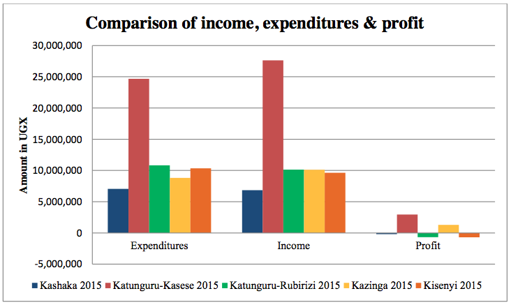 Figure above: Comparison of annual accountability of the safe water projects in 2015. While the collected income highly depends on the season (the more it rains, the lower the income), the expenditures vary a lot due to fluctuation of maintenance costs. Demand de- creases during rainy season (as water users tend to fetch rain water), while the chemical us- age increases as technicians have to add more chemicals to purify the water.